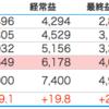 亀田製菓(2220)株を購入した理由