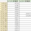 首相官邸サイトのワクチン一般接種データ捏造疑惑続報9/4(土)