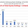 バークシャーハサウェイが銀行株を買っている理由(分析記事を読んで)