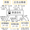 鉄道業界マップ(電気技術系)