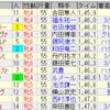 第68回 クイーンステークス(GIII)