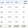 ここでビビらず、いつビビる「北海道マラソン」天気予報
