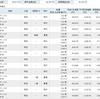 2014からのサンリオの株取引:実益損益合計を公開しちゃいます!
