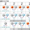 【暖冬の影響】北海道では11月上旬では132年振りの『初雪』が観測なし!記録的な遅さなものの、13日以降はさすがに雪が降りそうなので記録更新はなさそう!