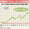 オフレコで日本株ストラテジストが明かす 「S&P500最強説」ある日系運用会社の幹部は、「結局、S&P500を買うのが間違いないんですよ」ある日系運用会社の幹部は、