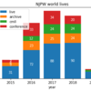 新日本プロレスワールドの配信数推移