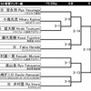 本日はRIZIN FF Jiu-Jitsu open tournament 2018です。