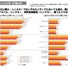 2012年度『音楽メディアユーザー実態調査』から見るボーカロイドを利用した楽曲の年代別購入状況