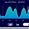 【雑食な雑記】どうやったら自然と2:45に目覚められるのか考えてみる。【Sleep Meister データ公開】