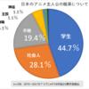 日本のアニメ主人公に「学生が多い」「社長が少ない」は本当か?