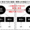 The relationship between A and B in the context of C的なのとか