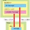 HTML側からVueに値を設定する 【JavaScript フレームワーク入門】