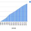 1990年から不二精油を積み立てるとどうなるか