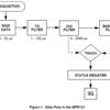 静電容量式近接 & タッチセンサーコントローラーMPR121 / アプリケーションノートAN3891ベースラインシステム非公式訳