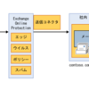【Office365参考書】送信コネクタを解説