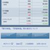 黒田日銀総裁砲により日経平均がアゲアゲ⤴️