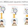単回帰分析(2)モデルの定式化と最小二乗法