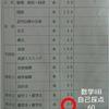 センター試験の結果と感想(2020年)
