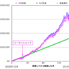 VIGの株価やチャートなどの紹介|高配当でない連続増配ETF