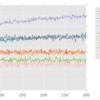 バンディットアルゴリズムの復習2:softmax