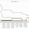 新型コロナ 神奈川県の感染者(数)を分析してみた