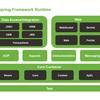 Spring Frameworkの構造
