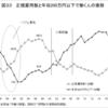 亀井静香氏は消費税廃止を掲げて国政に復帰すべきだ