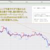 FX米ドル見通しチャート分析|環境認識、初心者へ2020年8月第1週
