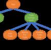 事前準備 :コンポーネント階層の変更 (STEP 2 : ユーザ認証を行なって、自分だけが読み込めて書き込めるタスク管理アプリを作成する - React + Redux + Firebase チュートリアル)