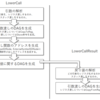 LLVMのバックエンドを作るための第一歩 (33. 関数コールに関するLLVM IRをDAGに変換する)