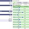 2020年06月04日(木)投資状況報告