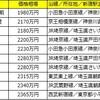 1位は神奈川のあの街!新宿駅まで30分圏内の駅を調査!中古マンション価格相場が安い駅ランキング