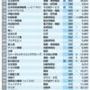 海外勤務者が多い会社トップ200ランキング