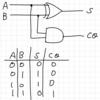 VHDLで半加算器を作る