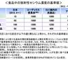 いわき市のヒラメから福島県漁連の基準値越えの放射性セシウムが検出された件について