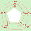 正多角形および星形一筆書と素数判定法(ベータ版)