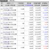 【株】2020年8月の株状況