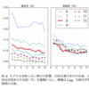 【論文メモ】経済記事からの不祥事報道検知