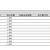 【投資】トラリピ実践記録20週目(2017/8/21-8/25)マイナス1,300円