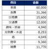【一人暮らし】手取り16万円というか予算16万円で1ヶ月生活してみた結果