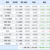 米国株、日本株と資産運用結果(2021.09.17)