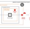 Spring BootのアプリとOracle CloudのAutonomous Databaseを接続する - アプリケーション編