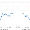 仮想通貨総崩れ。関連銘柄大幅安で先回り買い浸透を確認。