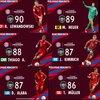 【ウイイレ2020情報】#3 バイエルン・ミュンヘンの選手能力値公開!