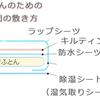 赤ちゃんの防水シーツ、どの順番に敷くのが正解?