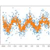 -Python- 様々な回帰モデル(4 - k-近傍法)