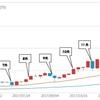 ビットコイン・仮想通貨【初心者向け】高騰する理由と要因