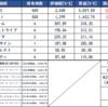 【投資状況】2021年5月15日(金)