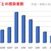 東京都  新型コロナ   304人感染確認   1ヶ月前の感染者数は307人