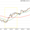 金融市場と金星逆行